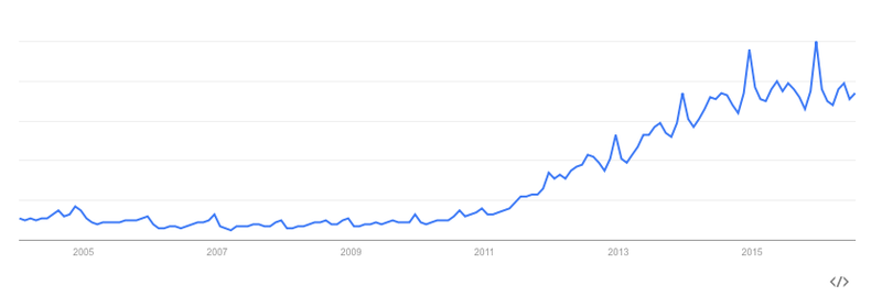 The rise of the mason jar, as shown by Google Trends.