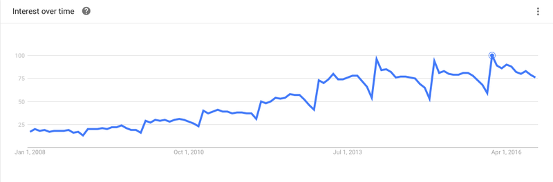 "Searches for ""quinoa"" peaked in January 2016."