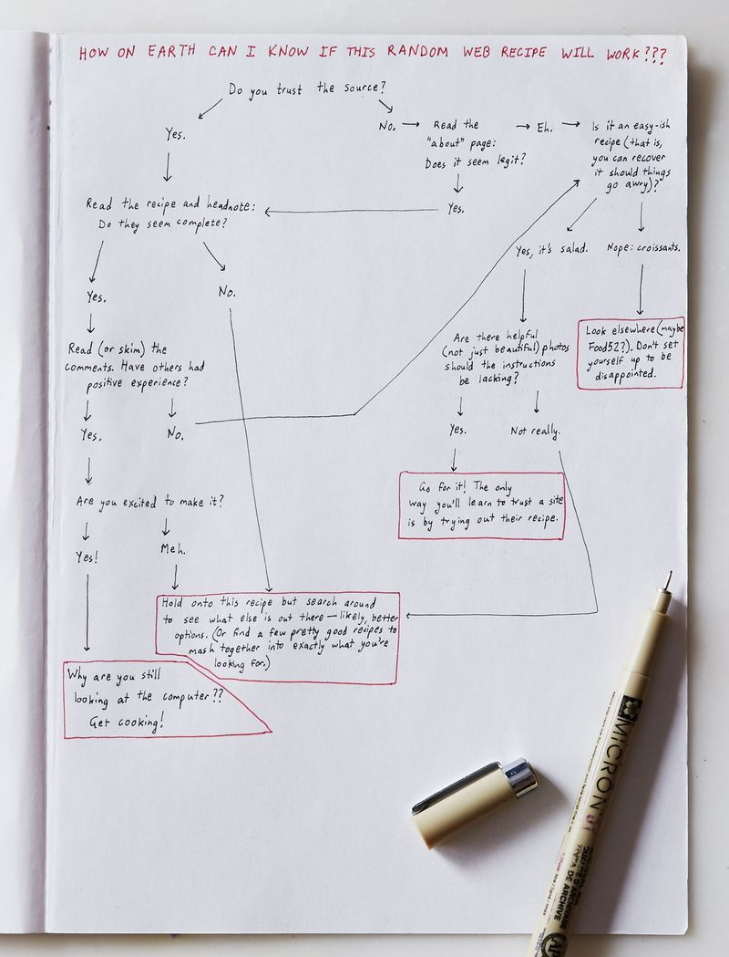 A flowchart to figure out if that random web recipe will work nvjuhfo Image collections