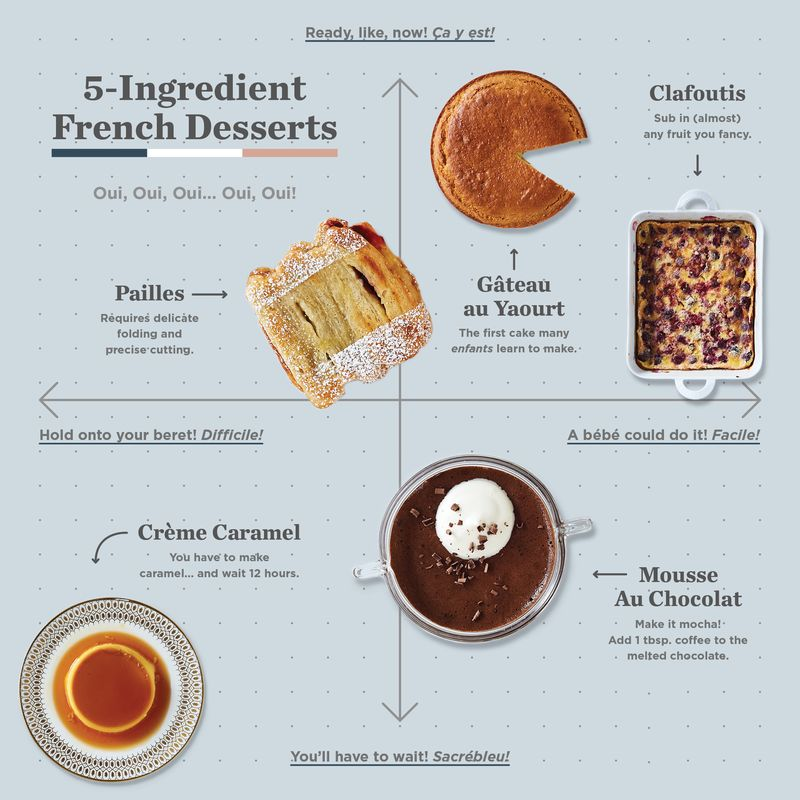 5 ingredient french dessert recipes easy french desserts for Cuisine 5 ingredients
