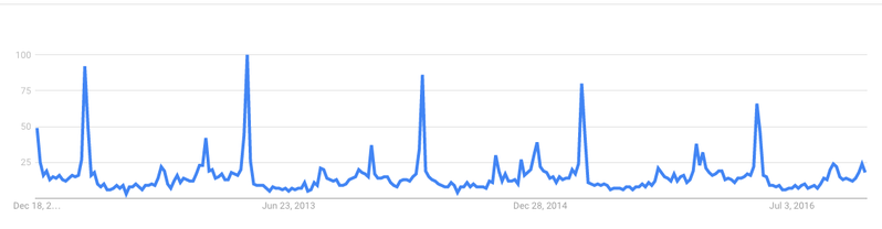 "Interest in ""matzo ball"" over time. (But in my heart, the line is straight and unyielding.)"