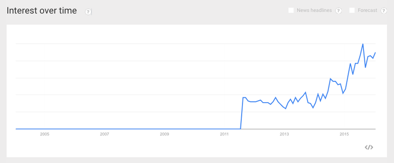 "Google searches for ""tigernuts"" are on the rise."
