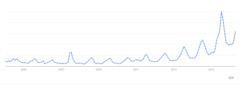 "The rise of cold brew as seen on Google. This graph shows the popularity of the search term ""cold brew coffee"" between 2004 and the present. (That little peak in 2007? I think that's when the New York Times published a recipe for ""Cold-Brewed Iced Coffee,"" on June 27.)"