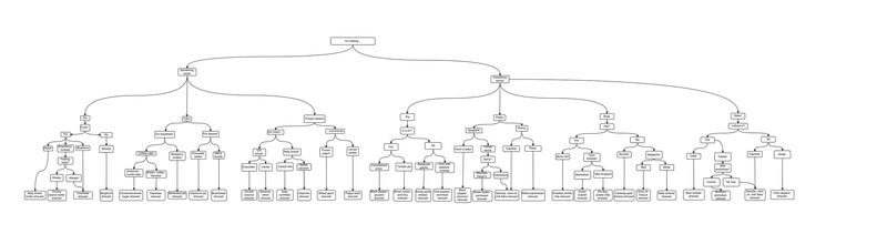 A glimpse of the flow chart magnificence. Click the link above or below to see—zoom! print!—the whole caboodle.
